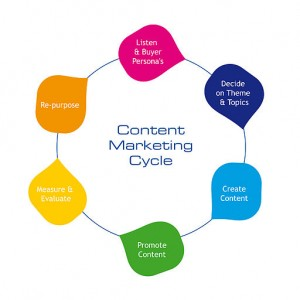 Content Marketing MTN